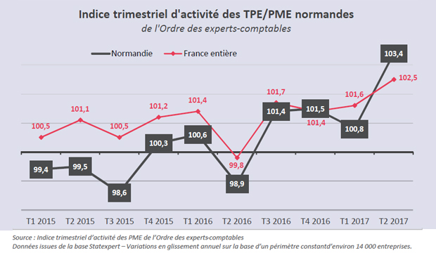 Normandie : les signes de la reprise