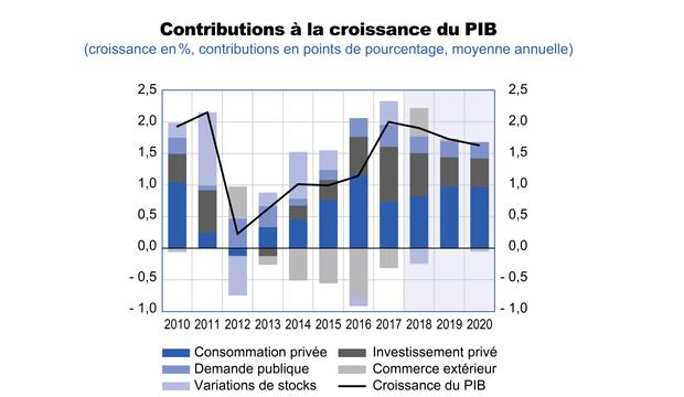 La croissance du PIB français serait plus robuste qu'attendu en décembre, à 1,9 % en 2018