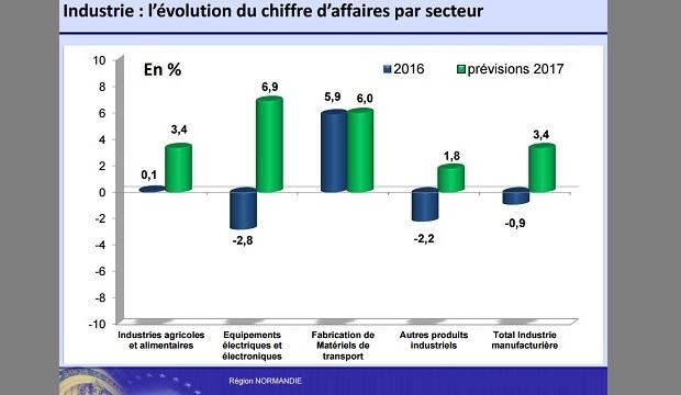 Normandie : l'horizon s'éclaircit pour les industries