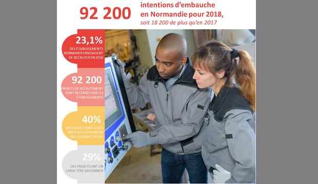 Besoins de main-d'oeuvre 2018 en Normandie : 23,1% des établissements envisagent de recruter !