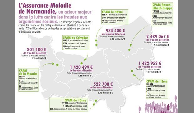 Fraude aux organismes sociaux : l'Assurance Maladie détecte 7,5 millions  d'euros détournés en 2016 en Normandie
