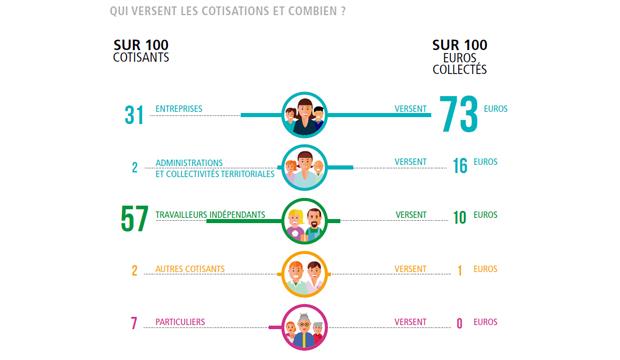 L'Urssaf Basse-Normandie a collecté 5 milliards d'euro en 2016 !