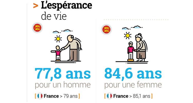 Espérance de vie en Normandie