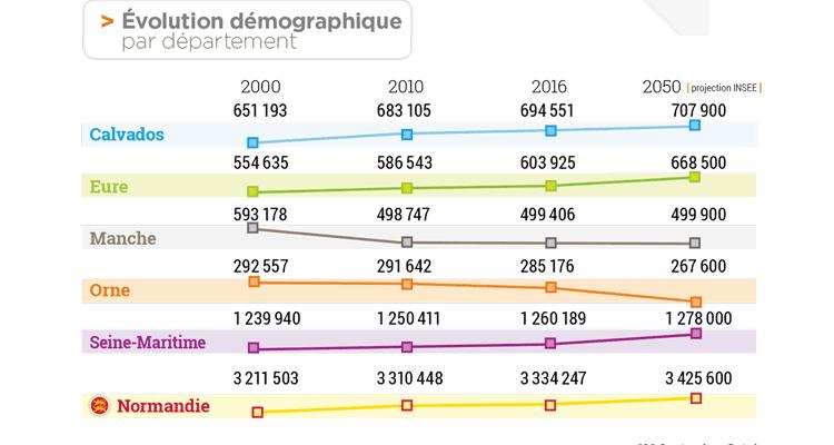 Evolution démographique en Normandie