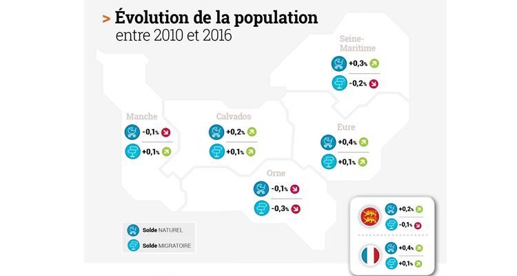Evolution de la population en Normandie
