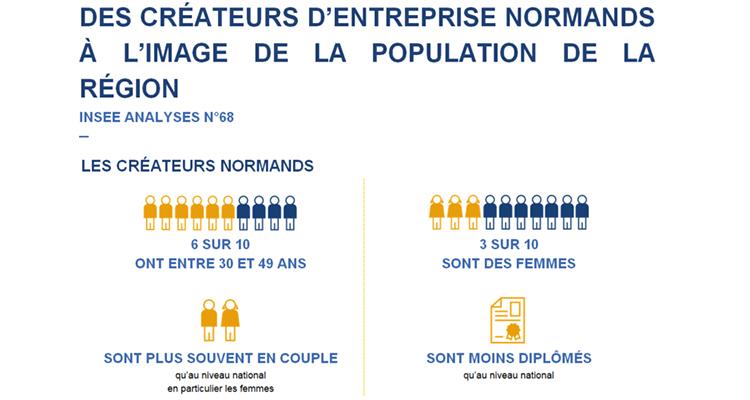 Forte croissance des créations d'entreprise en 2018 en Normandie