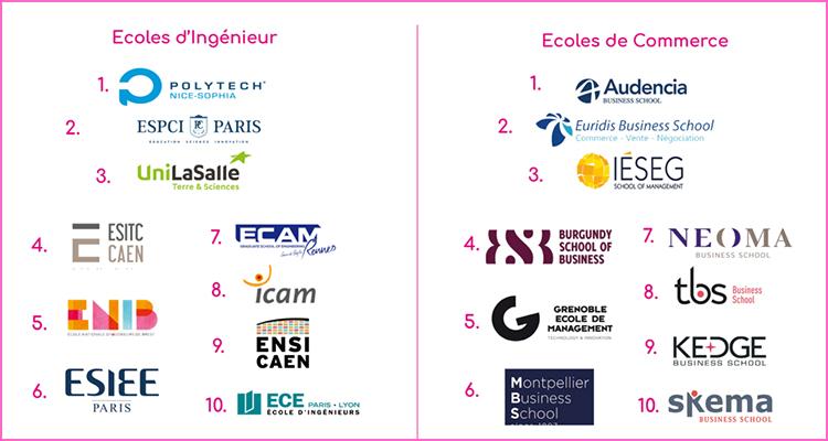 Classement des meilleures Ecoles et Universités dans lesquelles il fait bon étudier : la Normandie dans le Top 10 !