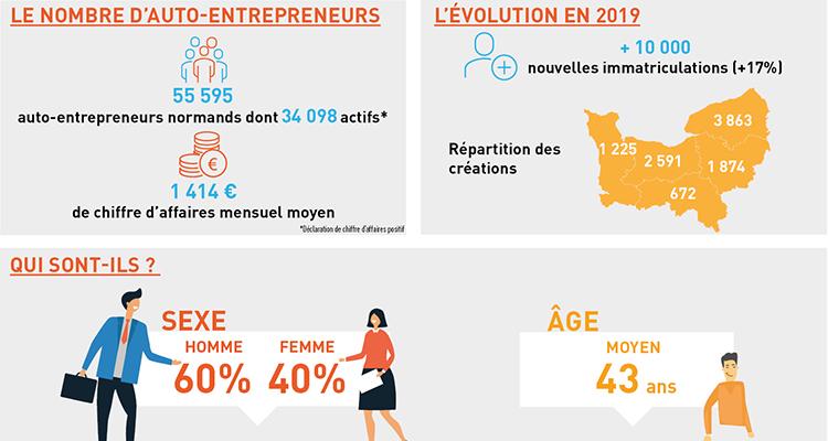 55 595 auto-entrepreneurs en Normandie