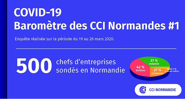 COVID-19 : Mise en place d'un baromètre auprès de 500 entreprises normandes – Point de situation hebdomadaire