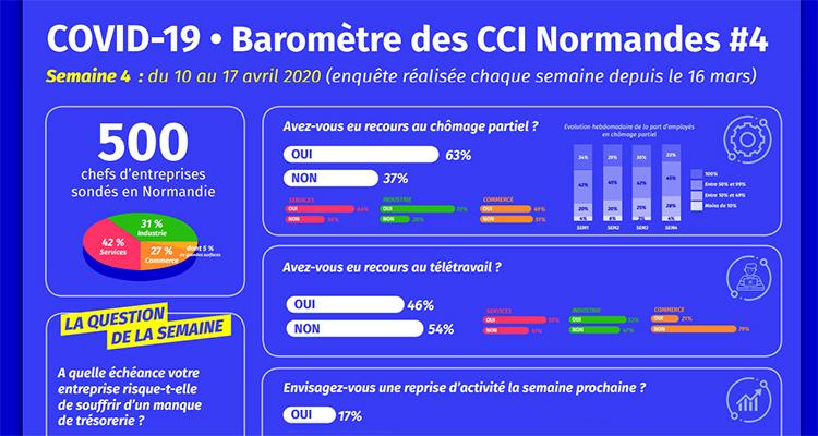 COVID-19 : Baromètre hebdomadaire – 4ème semaine d'enquête – Point de situation semaine du 13 au 17 avril