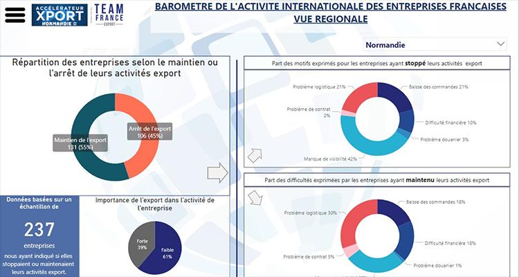 En Normandie, les entreprises continuent d'exporter !