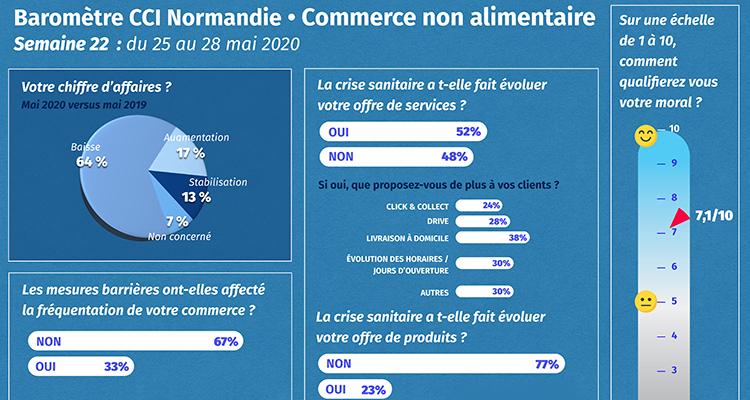 COVID-19 : Les CCI de Normandie lancent un nouveau baromètre de situation pour le commerce non alimentaire – 1ère semaine d'enquête – Point de situation semaine du 25 au 28 mai