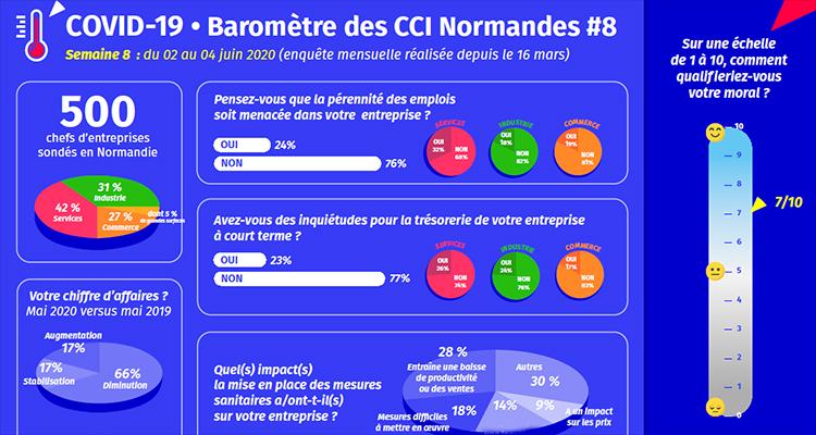 COVID-19 : Le baromètre hebdomadaire produit par les CCI de Normandie devient mensuel – résultats de l'étude menée du 2 au 4 juin 2020