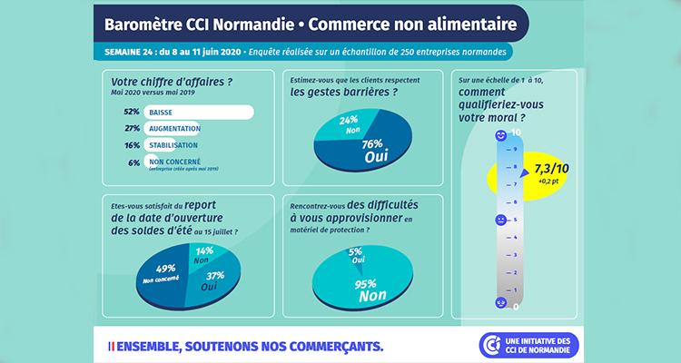 COVID-19 : nouveau baromètre de situation pour le commerce non alimentaire par les CCI de Normandie –2ème semaine d'enquête