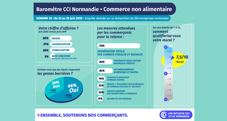 COVID-19 : baromètre de situation des CCI de Normandie pour le commerce non alimentaire – 3ème semaine d'enquête