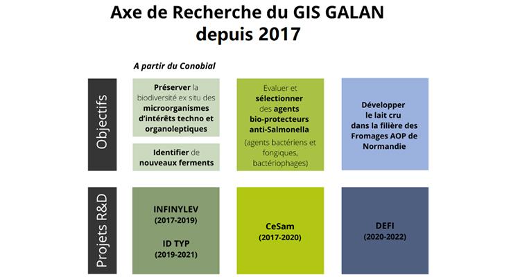 Le Groupement d'Intérêt Scientifique des AOP Laitières de Normandie GALAN renouvelé !