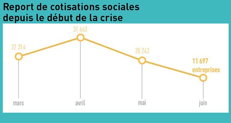 URSSAF : les possibilités de report des cotisations sociales évoluent pour les mois de juillet et d'août