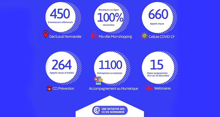 COVID-19 : Les CCI de Normandie pleinement mobilisées pour accompagner les commerçants