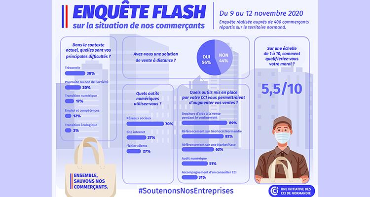 COVID-19 : Résultats de l'enquête flash commerces menée du 9 au 12 novembre 2020 par les CCI de Normandie