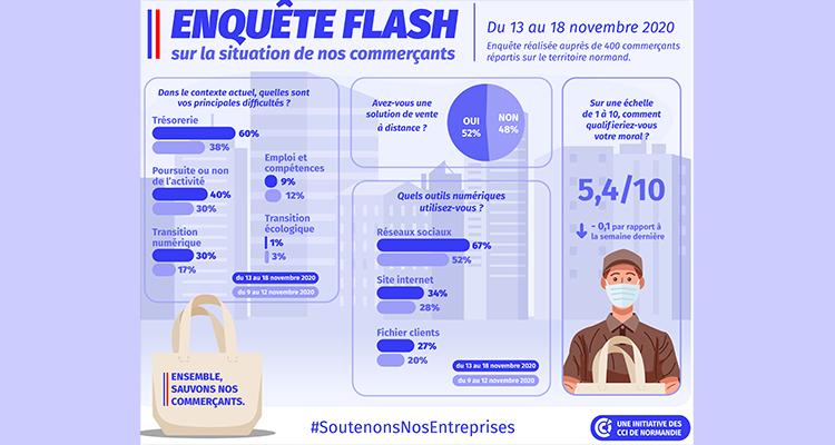 COVID-19 : Résultats de l'enquête flash commerces menée du 13 au 18 novembre 2020 par les CCI de Normandie
