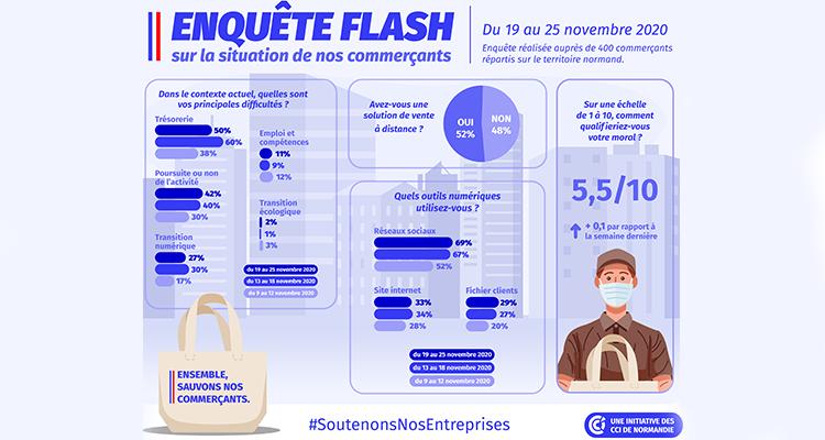 COVID-19 : Résultats de l'enquête flash commerces menée du 19 au 25 novembre 2020 par les CCI de Normandie