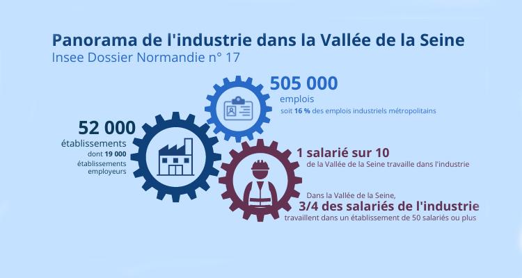 L'industrie, un poids lourd de la vallée de la Seine, surtout en Normandie…