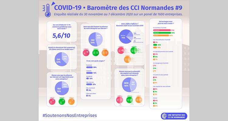 COVID-19 : Dernier baromètre de l'année des CCI de Normandie – Résultats de l'étude menée du 30 novembre au 7 décembre2020