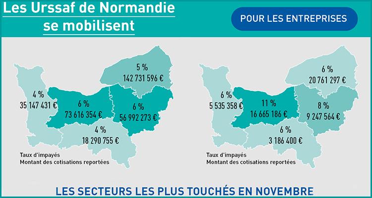 Mesures exceptionnelles : nouvelles échéances et bilan chiffré normand à fin novembre