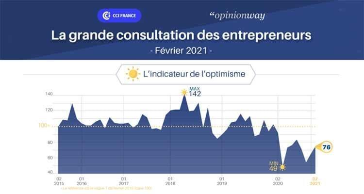 La grande consultation des entrepreneurs: Vague 56 – Février 2021