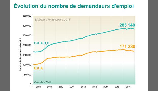 Le marché du travail à fin décembre 2016 en Normandie